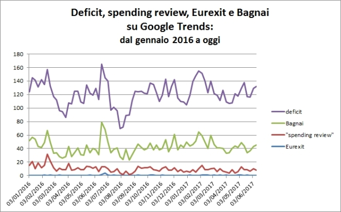bagnai_spending_review_eurexit