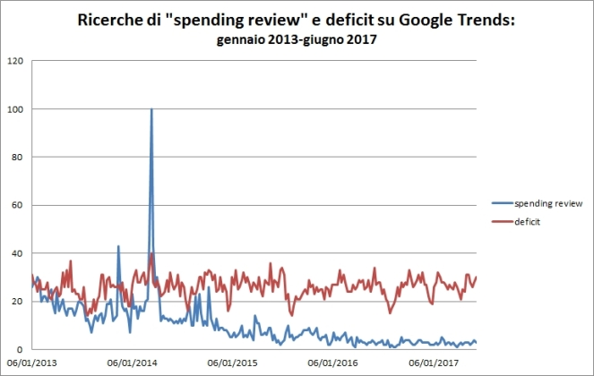 Google_trends_spending_review_deficit