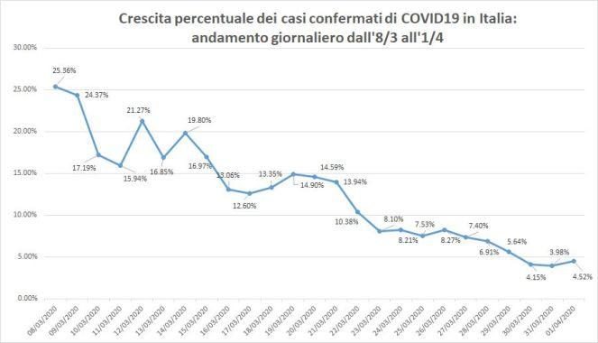crescita_percentuale_casi_confermati_Puglisi